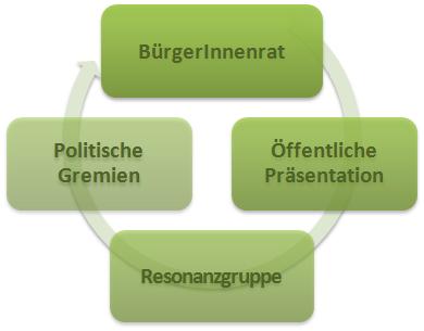 Bürger*innenrat_Schema
