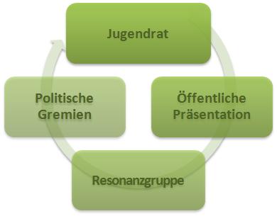 Jugendrat-Schema